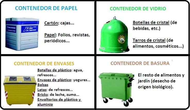 saber reciclar es facil si sabes como
